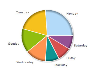 Which Day Do You Make Most of Your Google AdSense Income?