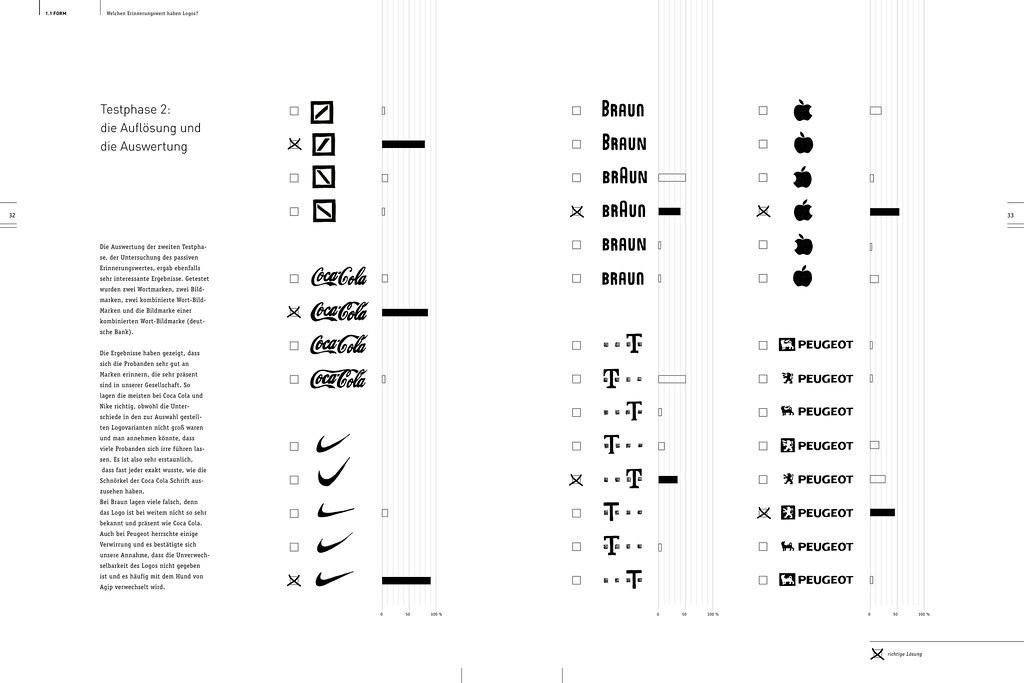 Welchen Erinnerungswert haben Logos?