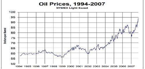 petroleo1994-2007