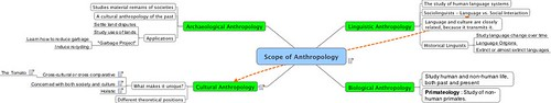 Anthropology Map