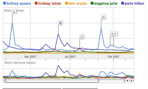 Google Trends: britney spears, lindsay lohan, tom cruise, angelina jolie, paris hilton