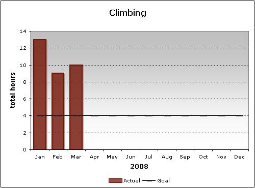 2008: Climbing Goal (as of Q1)