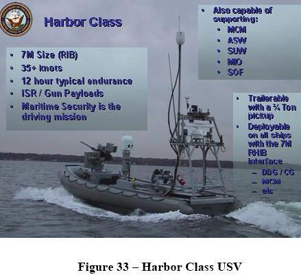 harbor class USV