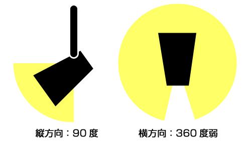 スポットライト角度