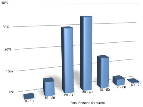Grouped Final Balance Probability Distribution for 'Play One' Strategy