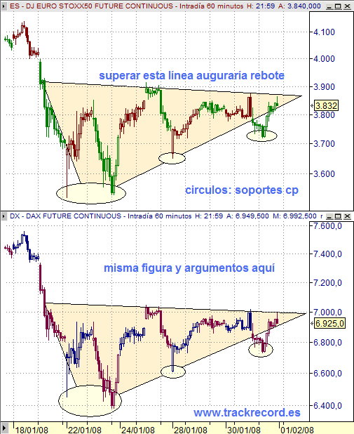 Estrategia inicio febrero 2008 EuroStoxx50 y Dax Xetra (zonas relevantes a corto plazo)