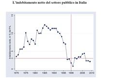 indebitamentostoricoue4 (termometropolitico) Tags: tasse politica deficit pil lavoro grafici economica macroeconomia