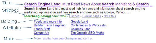 The Anatomy Of A Google Search Result