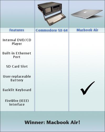 MacBook Air vs Commodore 64