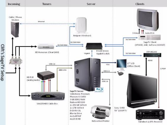 SageTV HTPC Setup Diagram