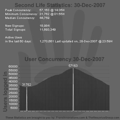 SL Stats 30-12-2007
