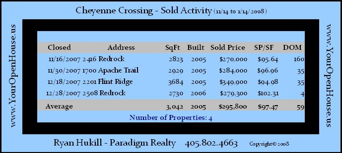 Cheyenne Crossing Edmond OK SOLD