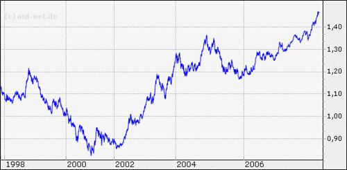 Chart Wechselkurs Euro Dollar