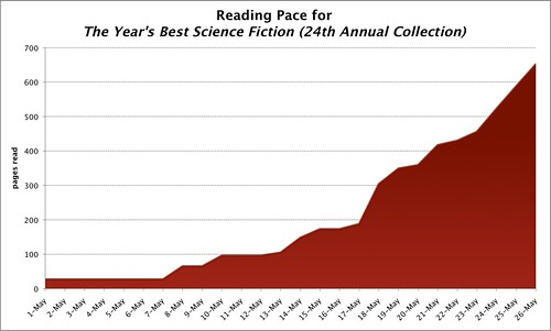 Reading Pace for...
