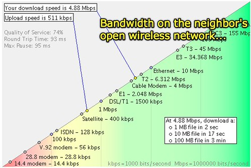 Bandwidth on the neighbor's open wireless network