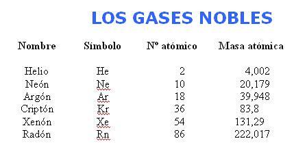 no se mezclan ni reaccionan con ningn otro elemento pues al completar su octeto de electrones se vuelven elementos estables de hecho los mas estables