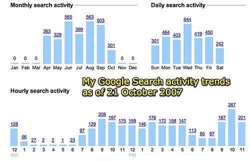 My Google Search Activity Trends