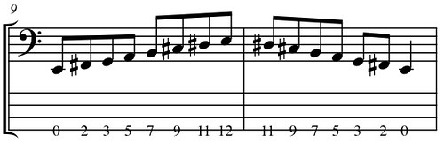 Bass Guitar Minor Scales Melodic Minor Bass Guitar