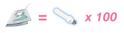 Comparativa de consumo entre una plancha y bombillas de bajo consumo