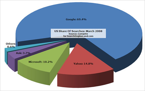 March 2008 Search Share: Compete