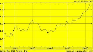 Euro-dollar-chart