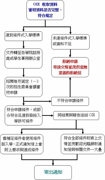 VCU 申請流程.jpg
