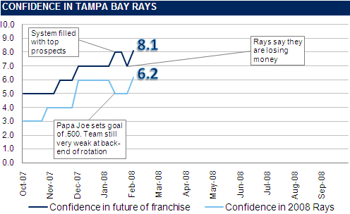 [RAYS CONFIDENCE GRAPH] The Rays Confidence Graph: 8 Weeks Until Opening Day