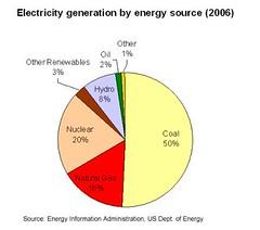 electricitypie2006s