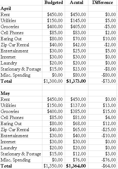 The Burch Book Budgeting