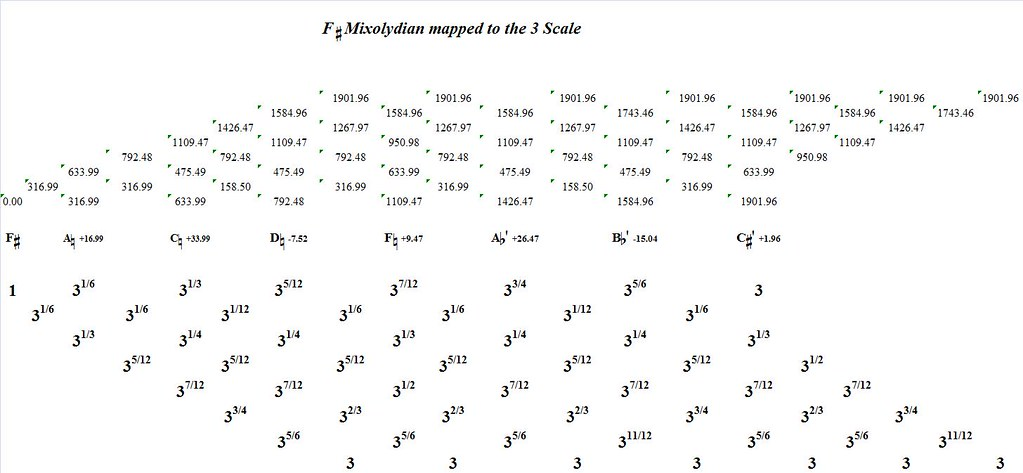 FSharpMixolydianMappedToTheTriative-interval-analysis
