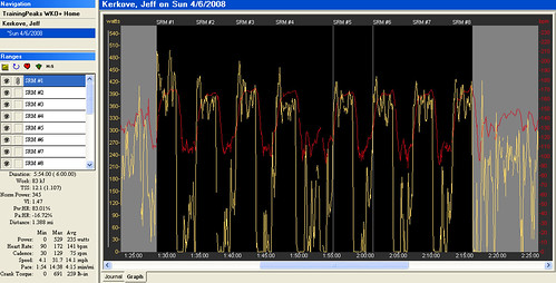 8 x 3 minute climbing intervals