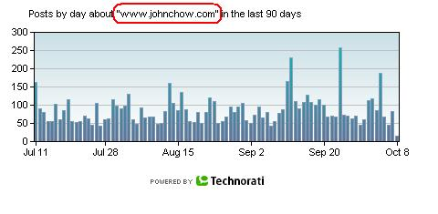 JohnChow_Links