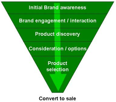 A Simple Purchase Funnel