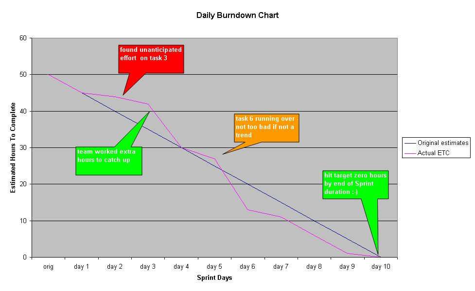 How To Implement Scrum - Daily Burndown Chart