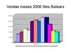 Ventas tabaco mallorca 2006 por meses