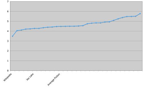 word_length_chart