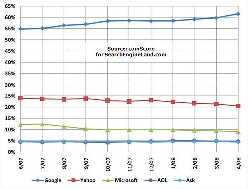 comScore June 2007 - April 2008 US Search Share