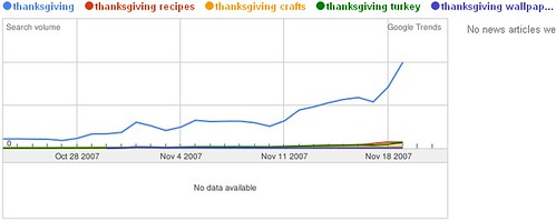 2007 Thanksgiving Searches - Last 30 Days - Google Trends - 11/22/07