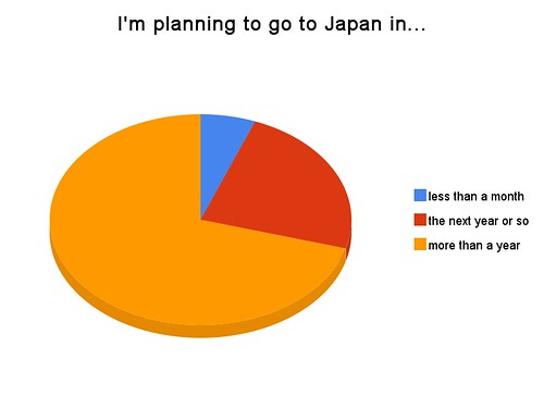 I'm planning to go to japan in...