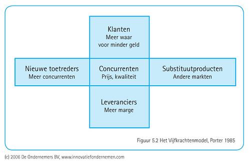 vijf krachten model porter macdonalds Summary - lecture 1-12, article strategy, complete  (m porter) value: economic and  deel is niet opgenomen zie sheets over de krachten/limitaties van zowel.