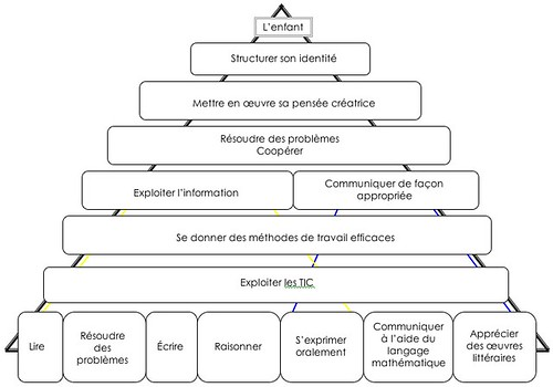 Pyramide des compétences