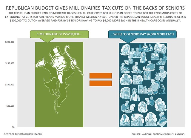 GOP Budget Gives Millionaires Tax Cuts