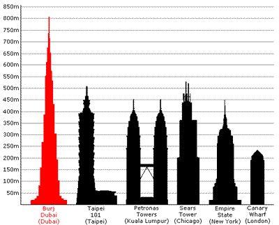 burj dubai el nuevo edificio mas alto del mundo