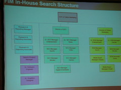 In-House SEM Organization Chart - Fox