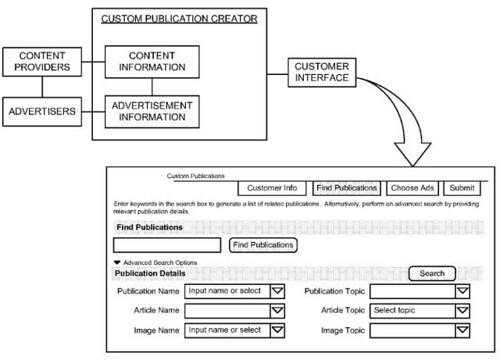 Custom Google Magazine Interface