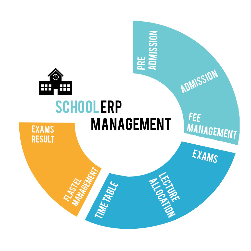 school management erp software benefits Bringing the benefits of netsuite to the education sector  with a single,  integrated system, this powerful tool manages all aspects needed to  a  university such as student management and assessment, school accounting,.