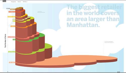 Wal Mart is Bigger than Manhattan
