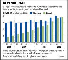 Microsoft & Google: Fuck You Money, Defined.