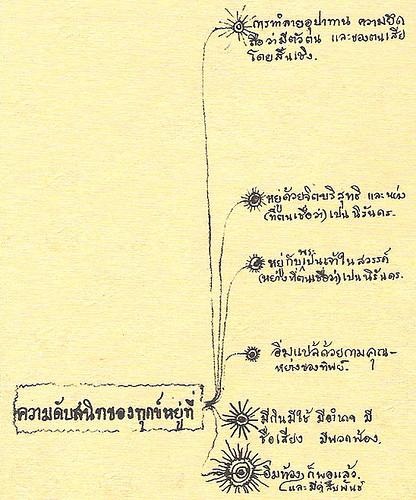 Buddhadasa's mind map