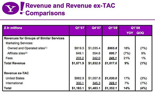 Revenue comparisons